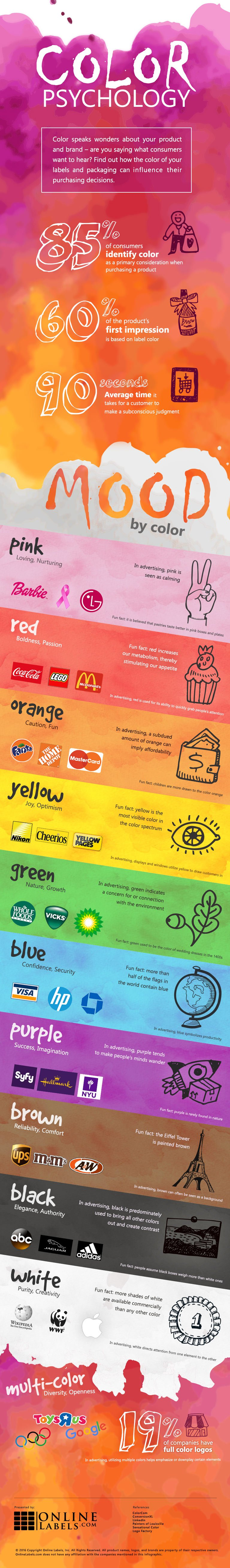 Color Psychology Infographic.