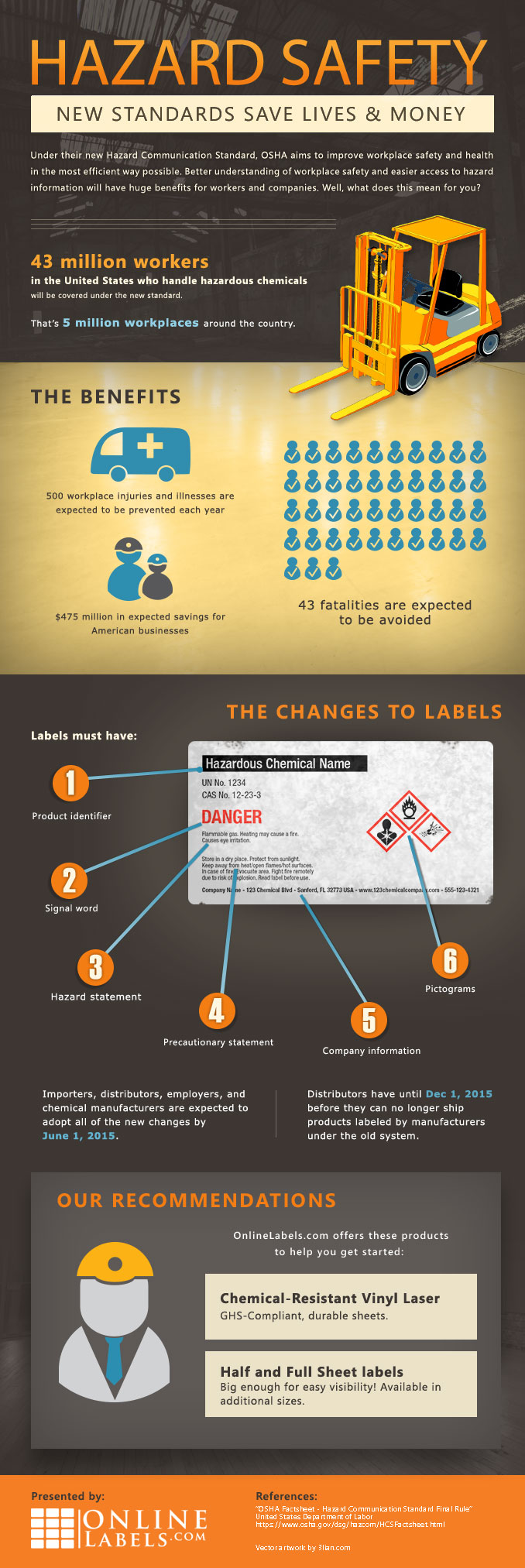 Infographic for OSHA's new hazard communication label standards